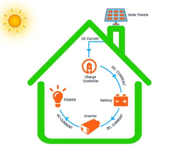 Components of Solar panel System