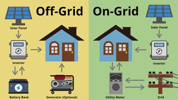 off grid and on grid